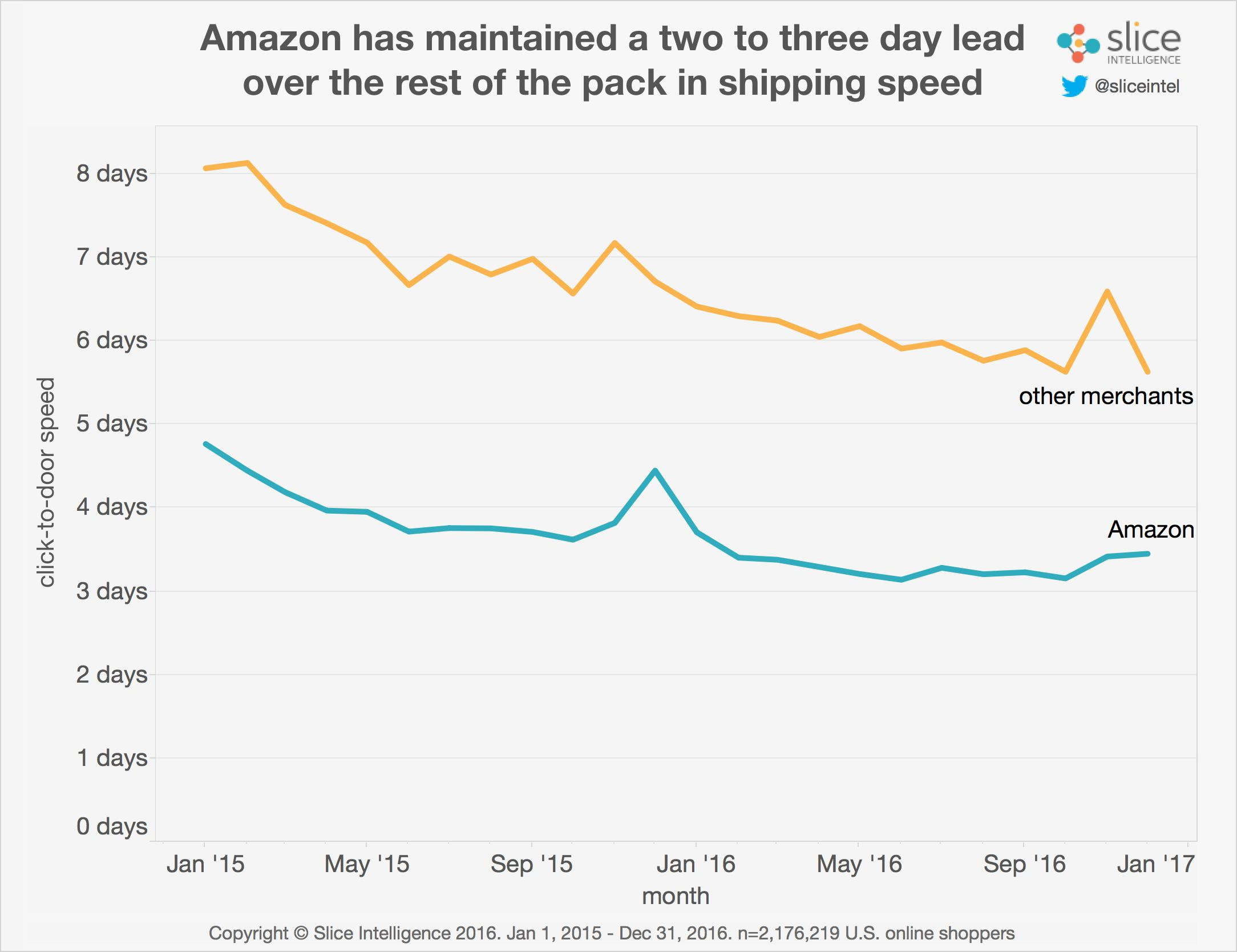 Amazon captured more than half of all online sales growth last amazon captured more than half of all online sales growth last year new data shows nvjuhfo Gallery