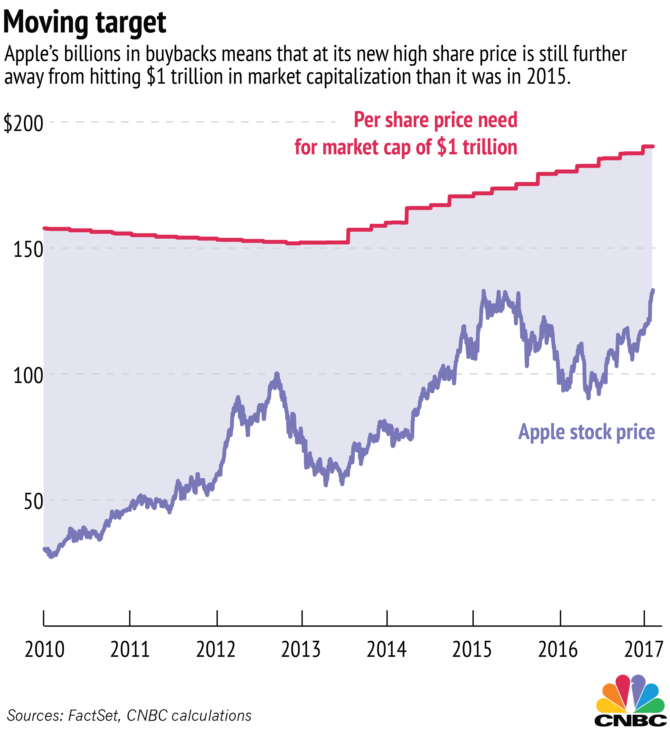 Apple Inc. (NASDAQ:AAPL) at $133.29: How much growth it can achieve