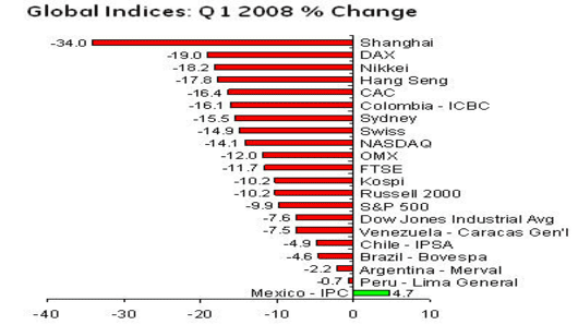 080402 Global Indices .jpg