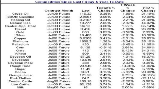 080502 Commodities.jpg