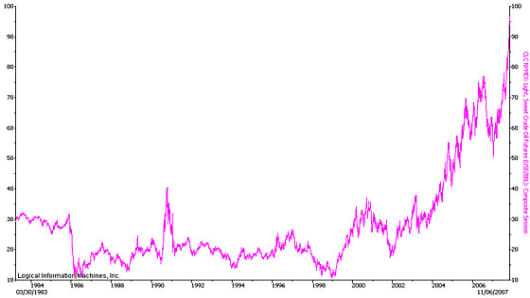 sweet_crude_graph_83to07.jpg