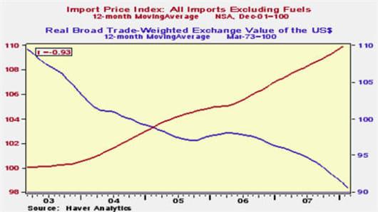 080310 US Dollar vs Import Prices.jpg