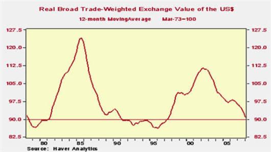 080310 US Dollar Index Cycle.jpg