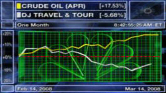 080314 oil vs travel.jpg