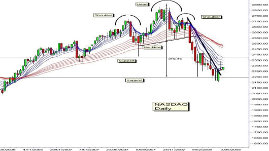NASDAQbigchart.jpg