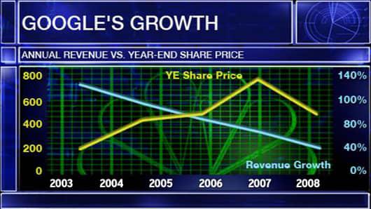 GOOGLES-GROWTH.jpg
