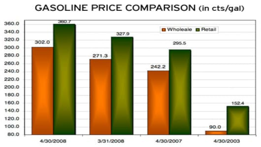 Gasoline price comparison.