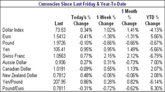 080502 currencies.jpg