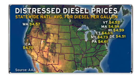 Distressed Diesel Prices