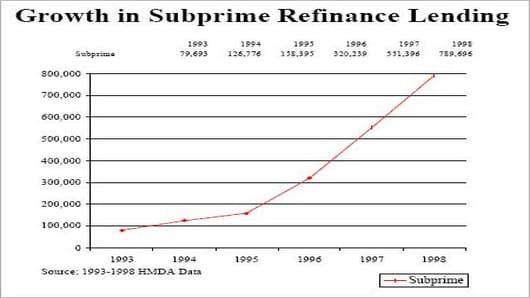 subprime_refi_chart2.jpg