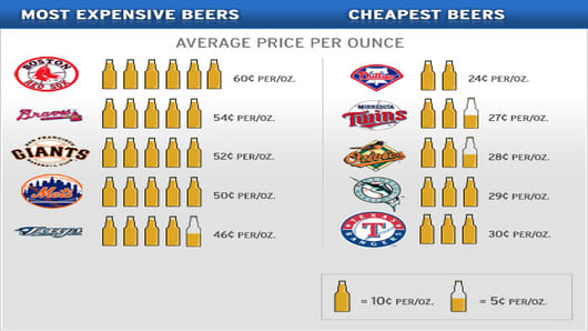 Most Expensive and Cheapest Beers
