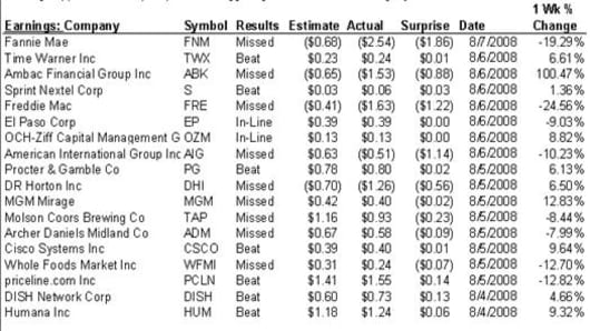 080808 Earnings.jpg