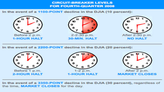 NYSE fourth quarter circuit breaker levels
