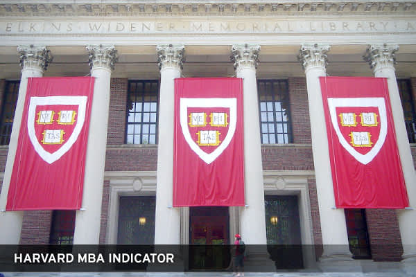 This indicator is for the long term, and quite logical. It looks at the percentages of Harvard Business school graduates entering into various market sensitive jobs, such as investment banking, private equity and securities trading. The indicator signals investors to sell if over 30% of graduates take market sensitive jobs, while if less than 10% of graduates move into these fields, the indicator suggests a long-term buy on stocks.
