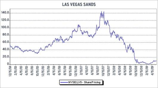 Las Vegas Sands Chart