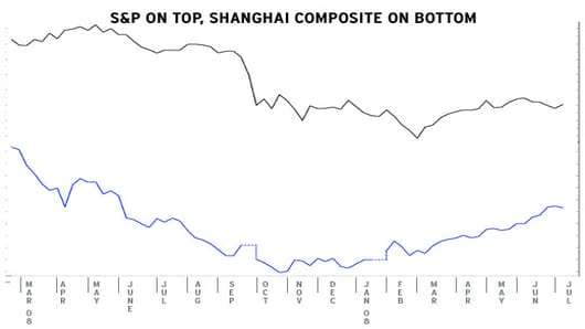 S&P and Shanghai Composite