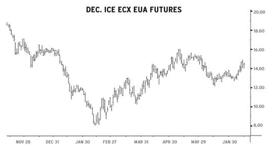 Dec. ICE ECX EUA Futures