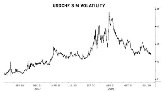USDCHF Volatility