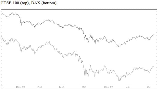 FTSE (100) top, DAX (bottom)