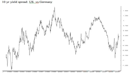 10 yr yield spread: US vs Germany