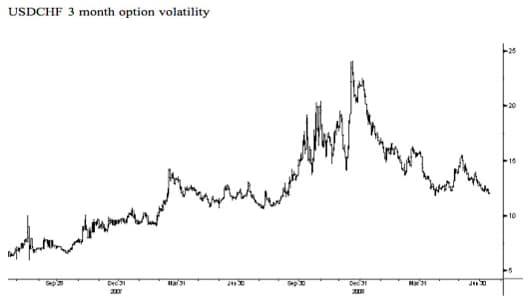 USDCHF 3 month option volatility