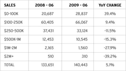 Olick_Chart_072009.jpg