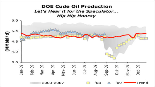 DOE Crude Oil Production