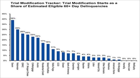 Trial Modification Tracker