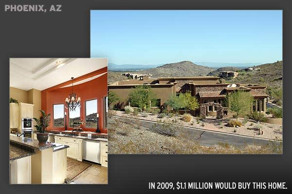 Price: $1,100,000Interior: 5,001 sq ftLot Size: 32,407 sq ft5 Bedrooms, 4 BathroomsIn 2007, Phoenix saw homes stay on the market for 120 days before selling, increasing to 180 days in 2009. In mid-range to upper-end properties, realtors estimate distressed sales and excess inventories to clear within 12 months as supply and demand to comes back into balance and prices return to their pre-bubble levels.2009 Q2: $131,1002007: $257,400Change: -49.1%
