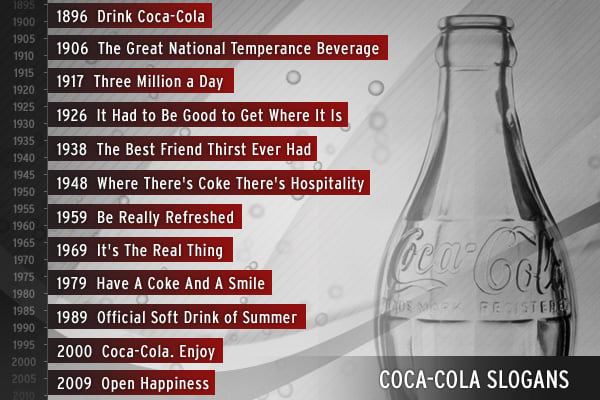 Source: The Coca-Cola Company