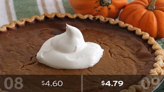 2009 Cost: $2.45Pumpkin pie will be a bigger splurge this year, with both the cost of the pie shell and the pumpkin pie mix rising from a year ago. Two pie shells will cost about $2.34, up 8 cents from last year, while a 30-ounce can of pumpkin pie mix will ring up at about $2.45, or 11 cents more than it cost a year ago.