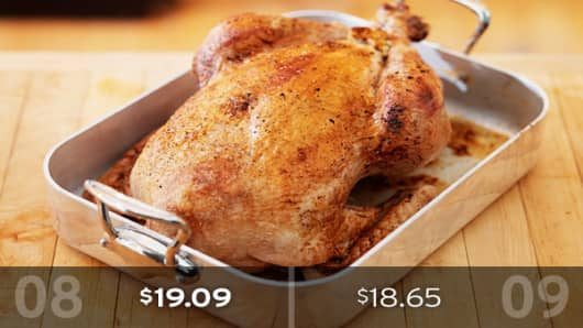 2009 Cost: $18.65The centerpiece of the Thanksgiving meal, the turkey, has declined in price this year. The AFBF estimates the cost of a 16-pound turkey at $18.65, or roughly $1.16 per pound. That's a 3-cent decline per pound, or 44 cents a turkey, from last year.