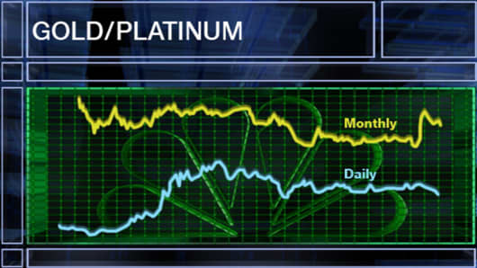 Gold/Platinum