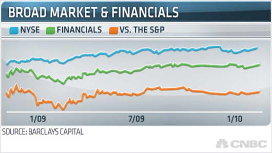 Broad Markets & Financials