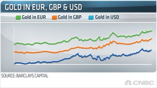 Gold in EUR, GBP & USD
