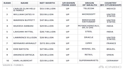 billionaire_forbes_table.jpg