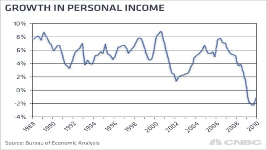 Growth in Personal Income