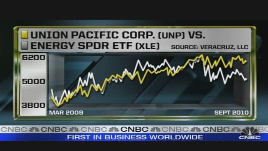 Chart_of_Day_UNP_Energy_SPDR.jpg