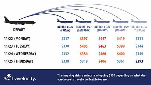 CN_travelocity_thanksgiving.jpg