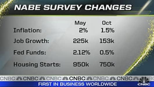 FM_NABE-Survey-Changes.jpg