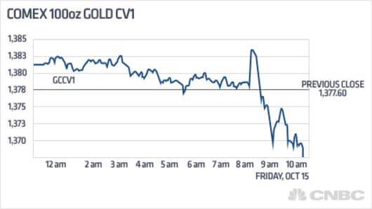 NET_NET_gold_chart_101510.jpg