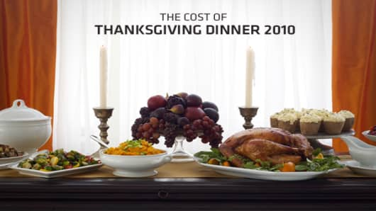 Although you may have plenty to be thankful for this year, the cost of Thanksgiving dinner may not be one of them, as the cost has increased, albeit marginally, from 2009.The cost of a Thanksgiving dinner has increased 1.3 percent from last year, according to the American Farm Bureau Federation's annual study. The AFBF has been conducting the informal price survey for 25 years, and estimates households can put a turkey dinner and all the fixings on the table this year for 10 guests for $43.47, o