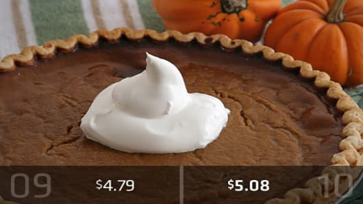 2010 Cost: $5.08Pumpkin pie will be a bigger splurge this year, with both the cost of the pie shell and the pumpkin pie mix rising from a year ago. Two pie shells will cost about $2.46, up 12 cents from last year, while a 30-ounce can of pumpkin pie mix will ring up at about $2.62, or 17 cents more than it cost a year ago.