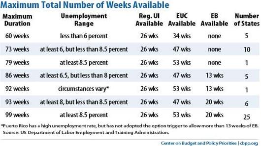 center_for_budget_max_unemployment_weeks.jpg