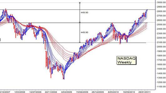 guppy feb 22 NASDAQ DONE.jpg