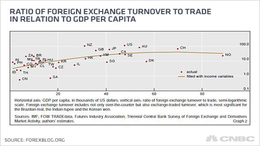 CNBC_ratio_foreign_exchange_turnover_520.jpg