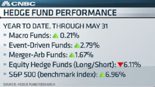 CNBC_hedgefund_performance_300.jpg