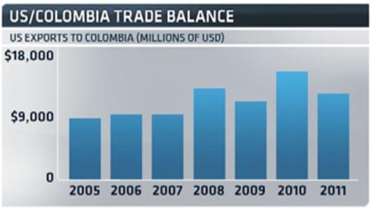 US-Columbia-Trade-Balance-chart.jpg