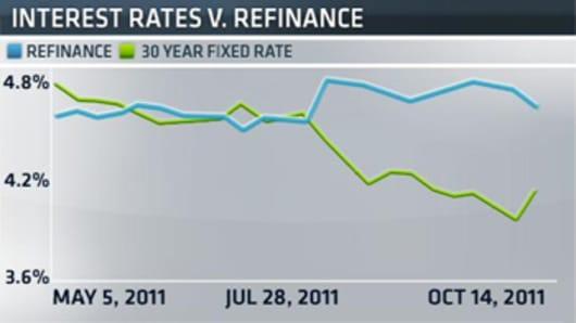 Interest Rates vr. Refinancing