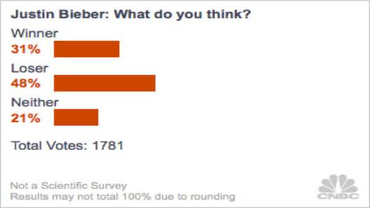 Winners-and-Losers-2012-poll-bieber.jpg
